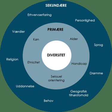 Diversitet-cirkel